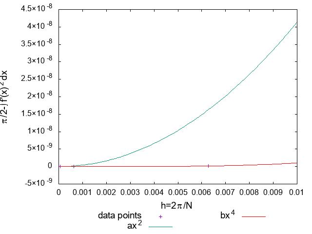 Simpson公式による数値積分