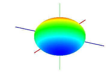 n次元球のイメージ